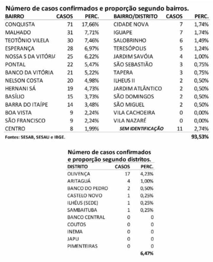 MAPEAMENTO APONTA OS BAIRROS E DISTRITOS DE ILHÉUS COM MAIS CASOS DE COVID-19