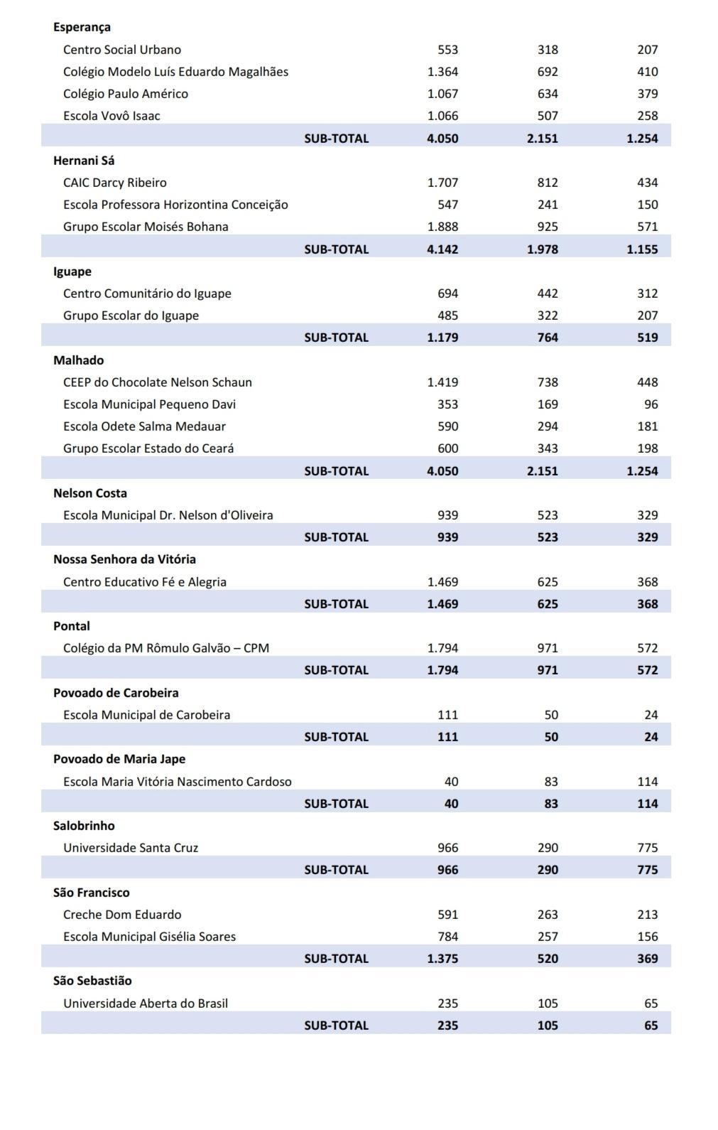 CONHEÇA A VOTAÇÃO DE CACÁ, MÁRIO E VALDERICO